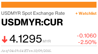MYR going up and USD going down