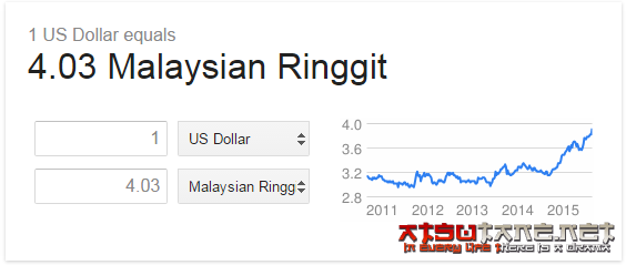 Malaysia ringgit hit the lowest point since 1998